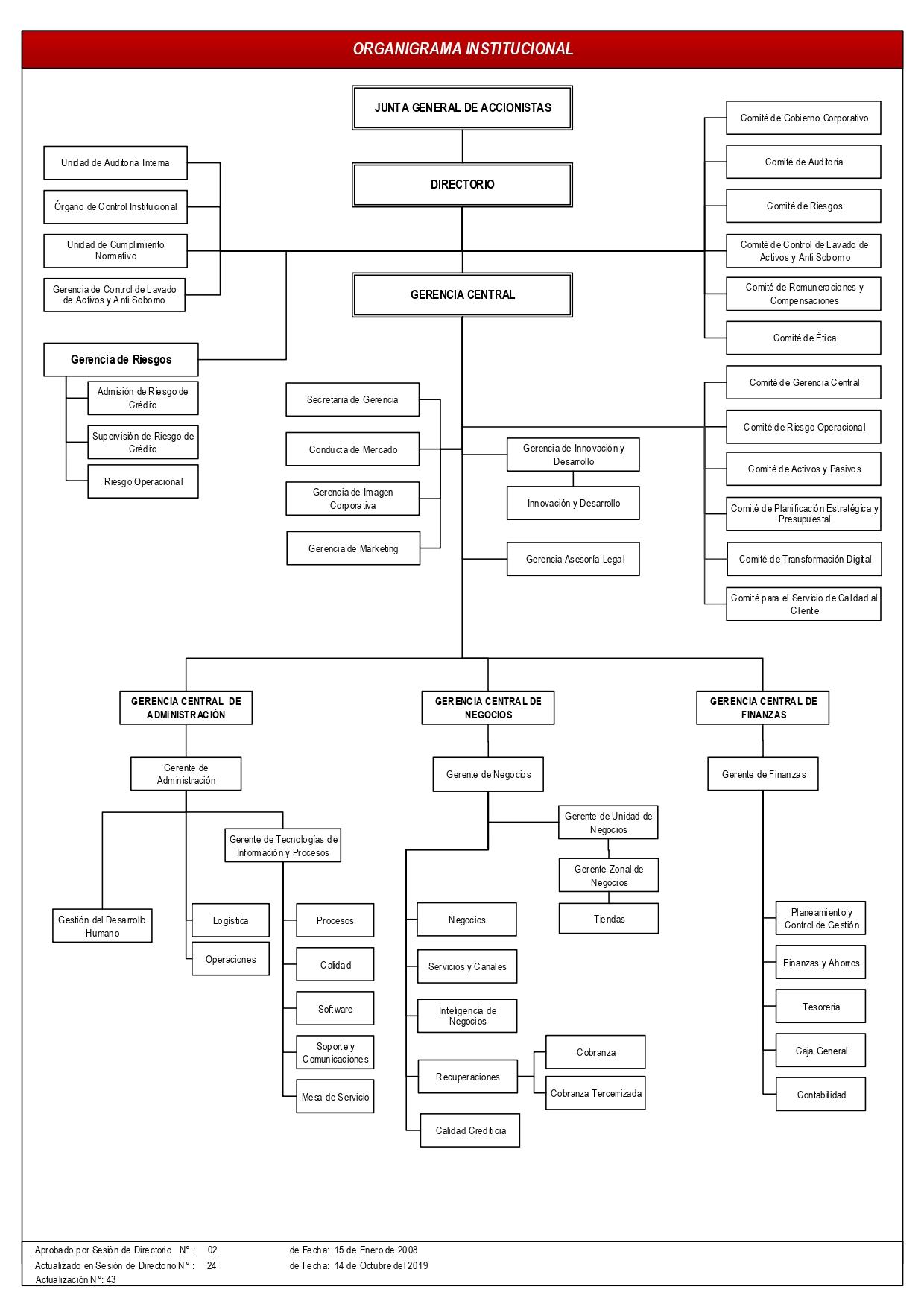 Organigrama Institucional-001
